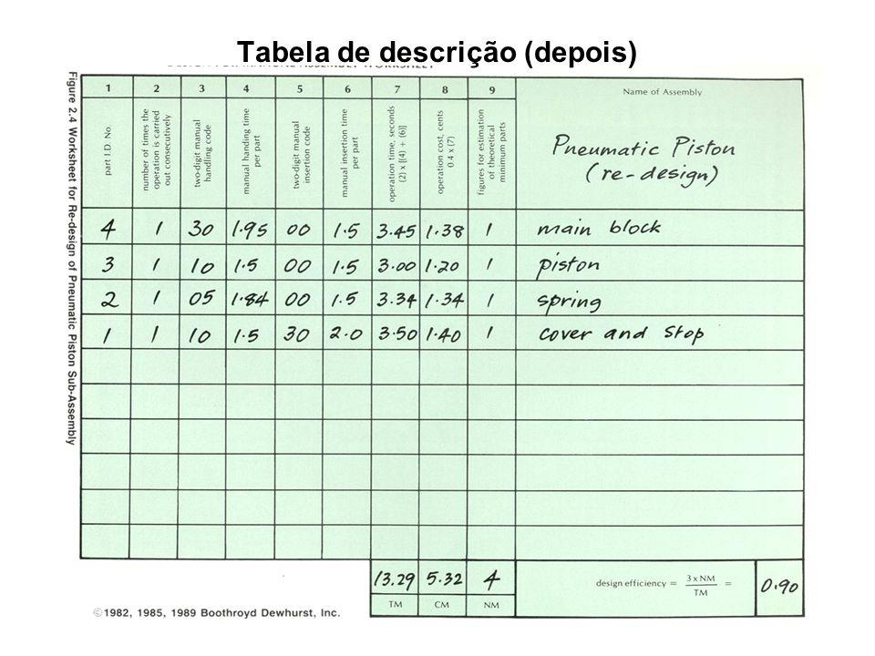Tabela de descrição (depois)