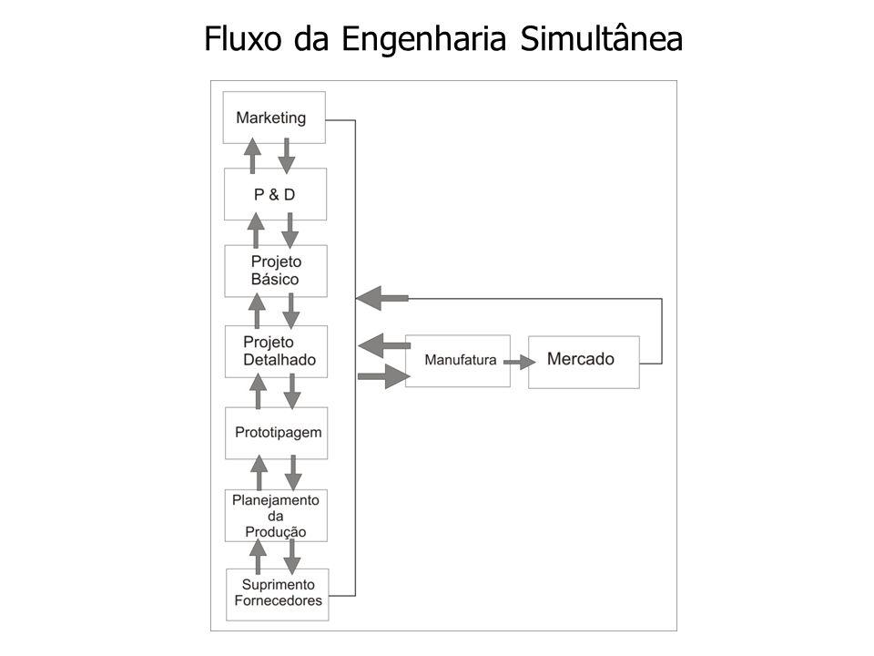 Fluxo da Engenharia Simultânea