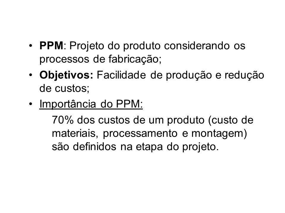 PPM: Projeto do produto considerando os processos de fabricação;