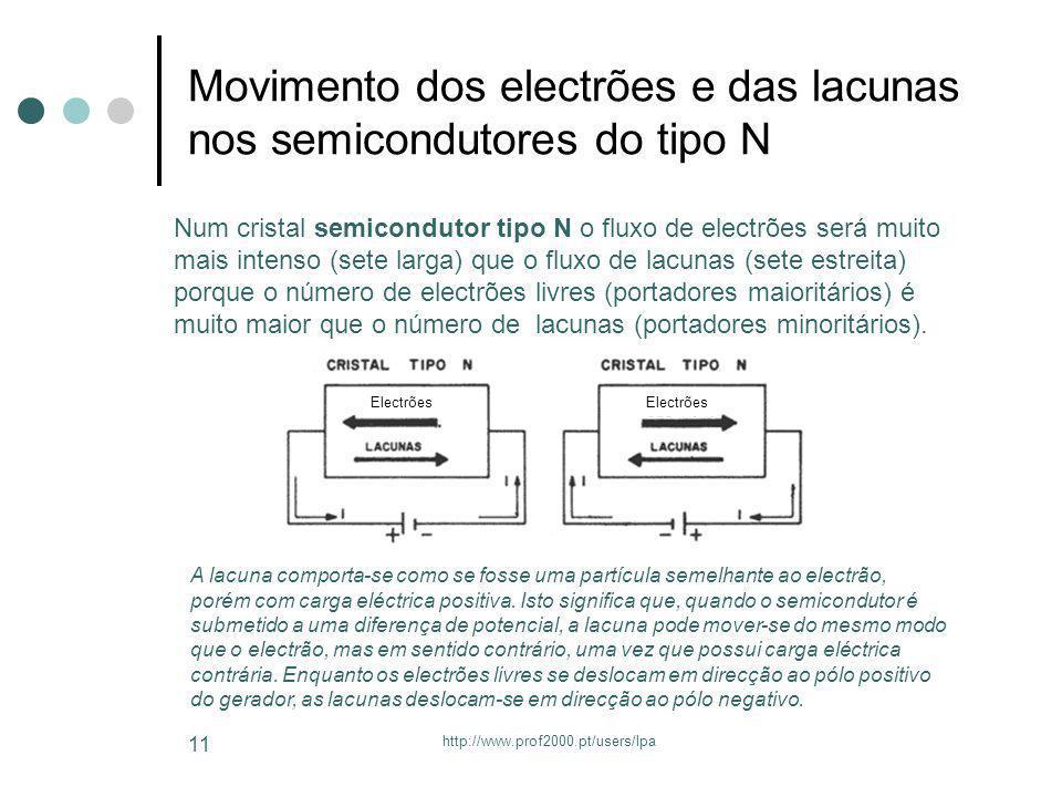 Movimento dos electrões e das lacunas nos semicondutores do tipo N