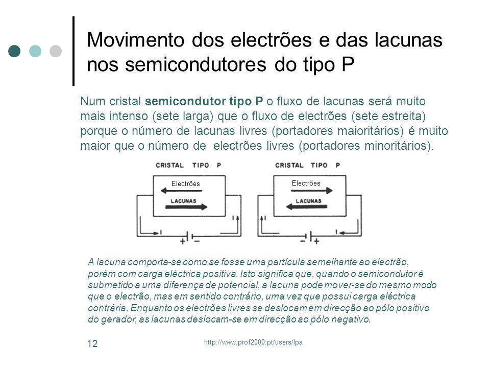 Movimento dos electrões e das lacunas nos semicondutores do tipo P