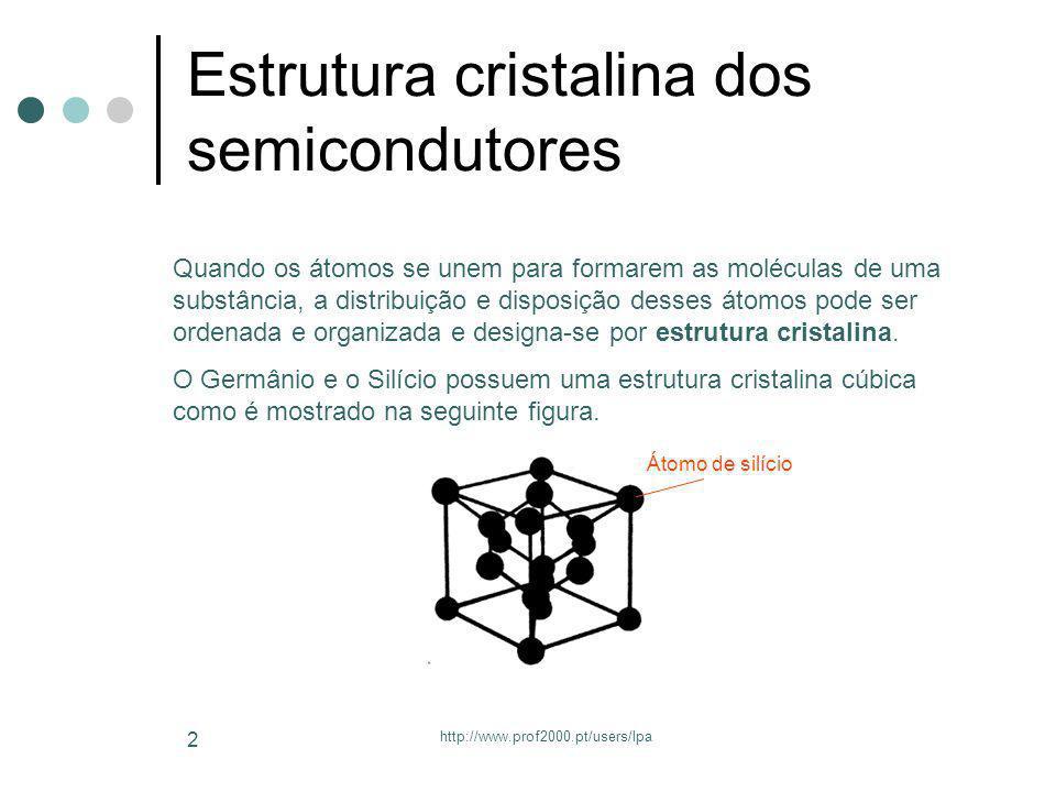 Estrutura cristalina dos semicondutores
