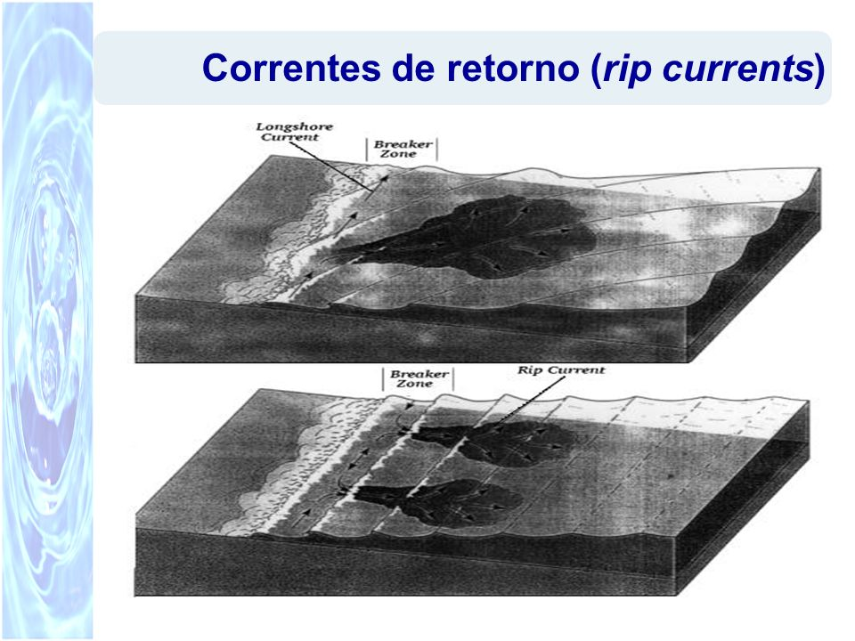 Correntes de retorno (rip currents)