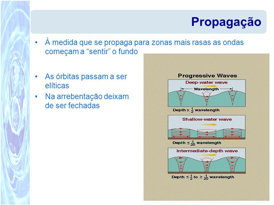 Propagação À medida que se propaga para zonas mais rasas as ondas começam a sentir o fundo. As órbitas passam a ser elíticas.