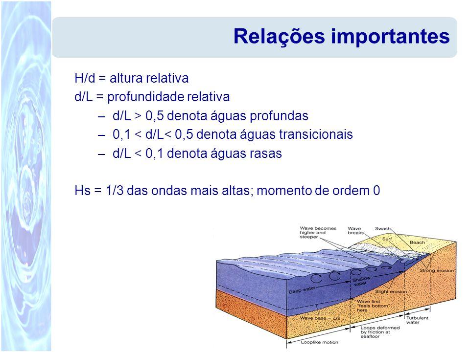 Relações importantes H/d = altura relativa d/L = profundidade relativa