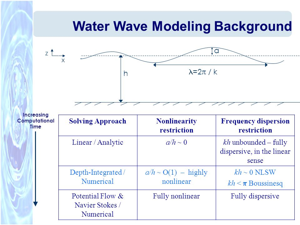 Water Wave Modeling Background