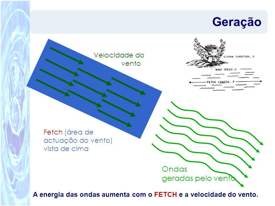 Geração Ondas geradas pelo vento Velocidade do vento Fetch (área de