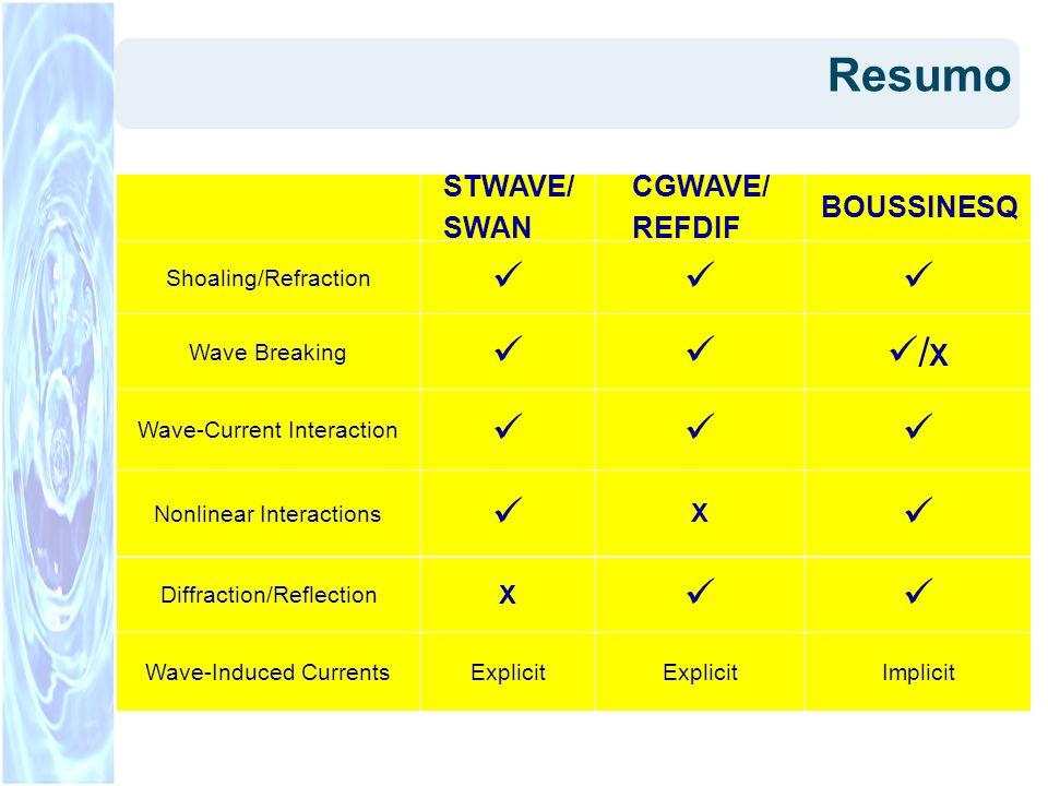 Resumo /X  BOUSSINESQ CGWAVE/ REFDIF STWAVE/ SWAN X Implicit