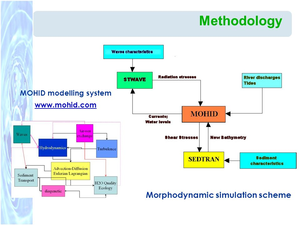 MOHID modelling system