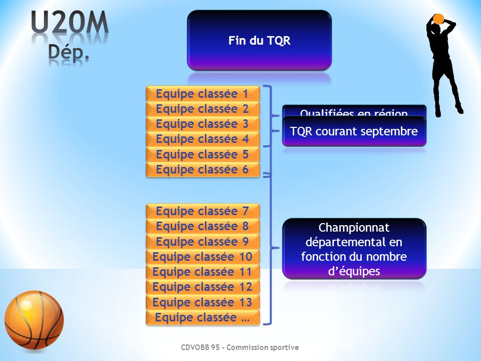 Championnat départemental en fonction du nombre d'équipes