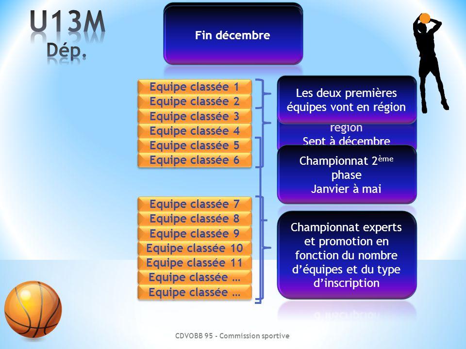 U13M Dép. A l'issue du ranking 2013-2014 Fin décembre Equipe classée 1