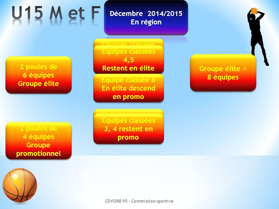 U15 M et F Décembre 2014/2015 En région Equipes classées 1, 2, 3