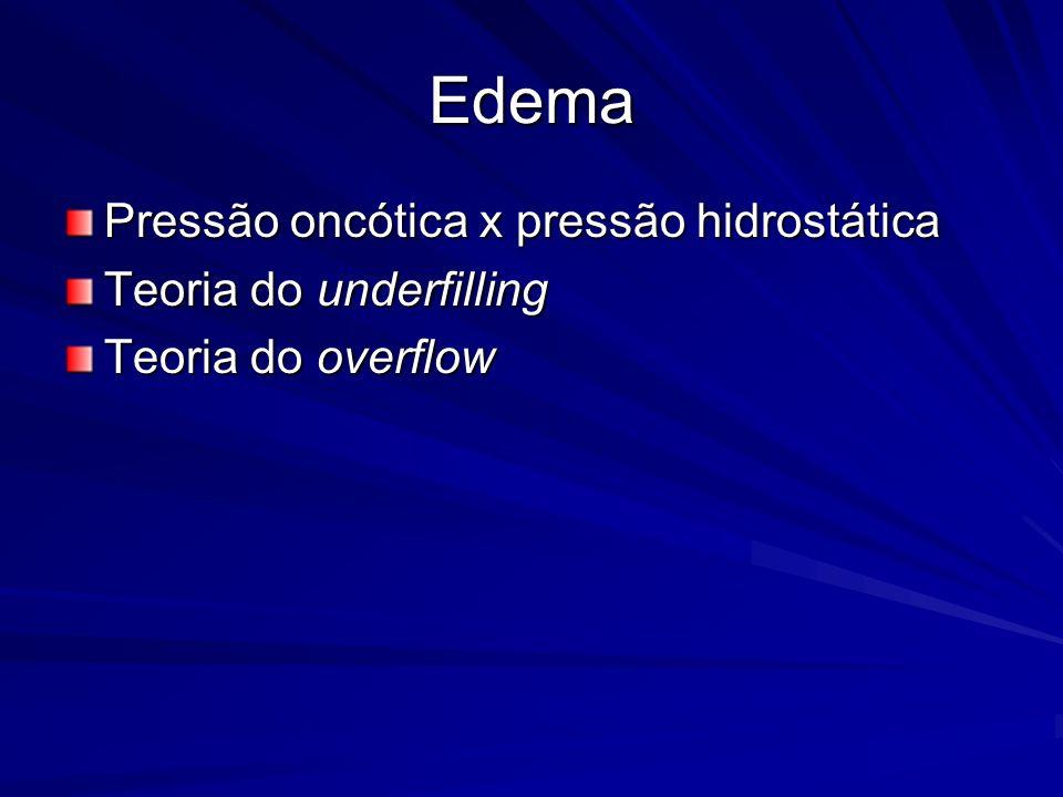 Edema Pressão oncótica x pressão hidrostática Teoria do underfilling