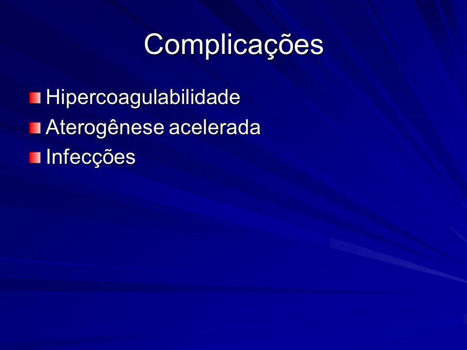 Complicações Hipercoagulabilidade Aterogênese acelerada Infecções