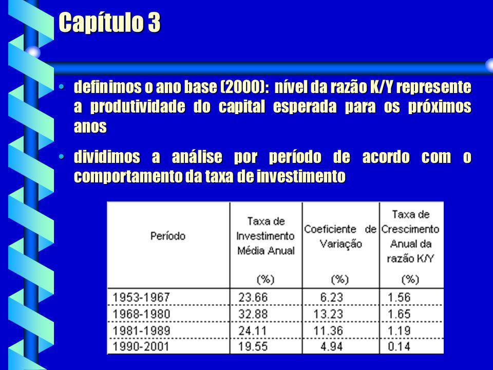 Capítulo 3 definimos o ano base (2000): nível da razão K/Y represente a produtividade do capital esperada para os próximos anos.
