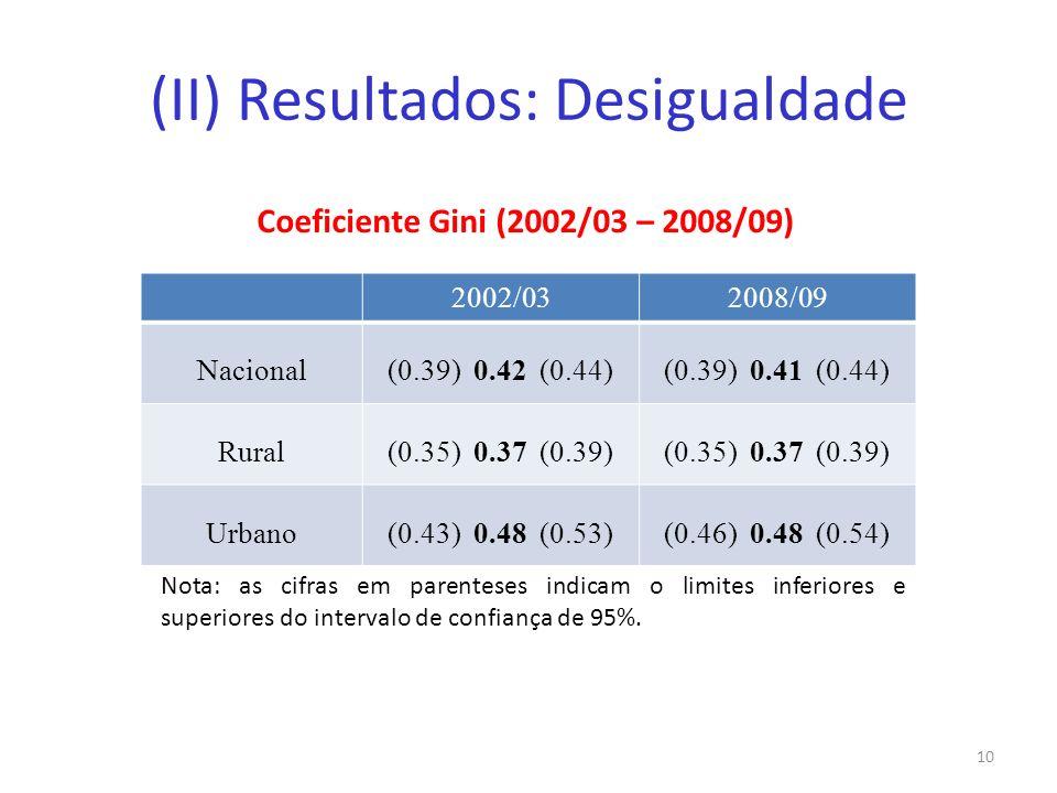 (II) Resultados: Desigualdade