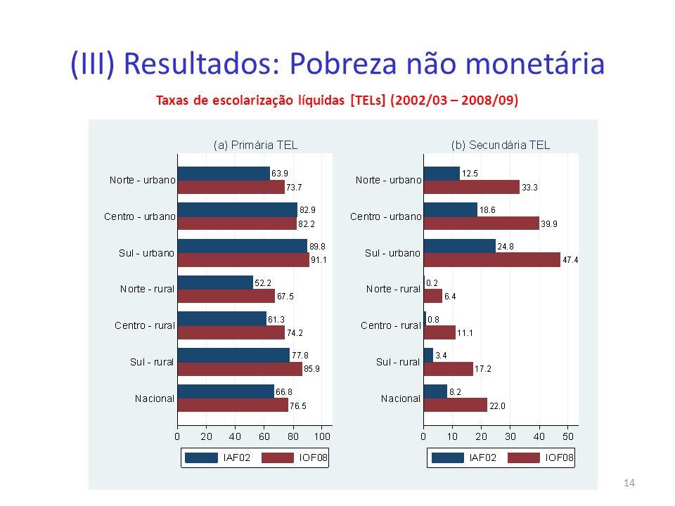 (III) Resultados: Pobreza não monetária