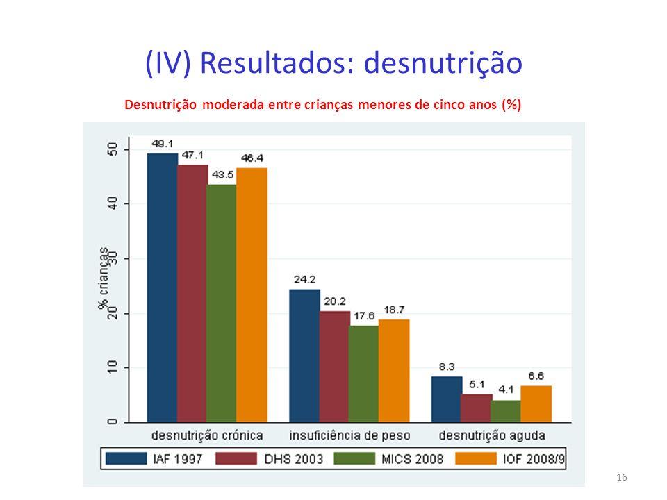 (IV) Resultados: desnutrição
