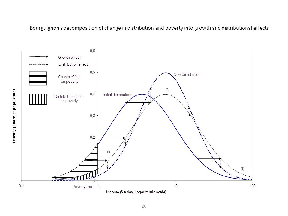 Bourguignon's decomposition of change in distribution and poverty into growth and distributional effects