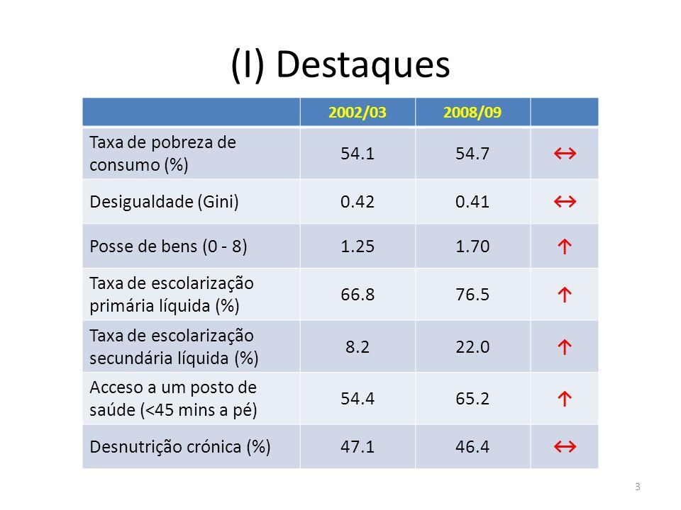(I) Destaques Taxa de pobreza de consumo (%) 54.1 54.7 ↔