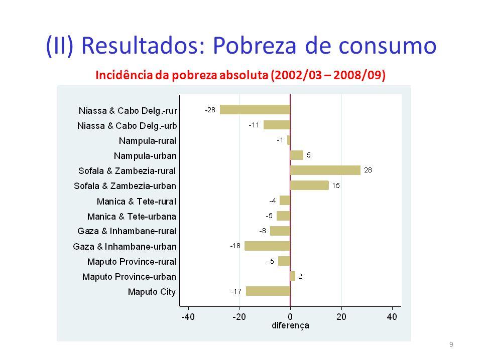 (II) Resultados: Pobreza de consumo