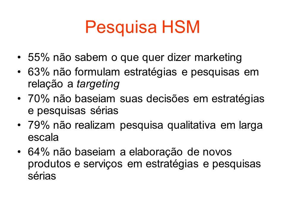 Pesquisa HSM 55% não sabem o que quer dizer marketing