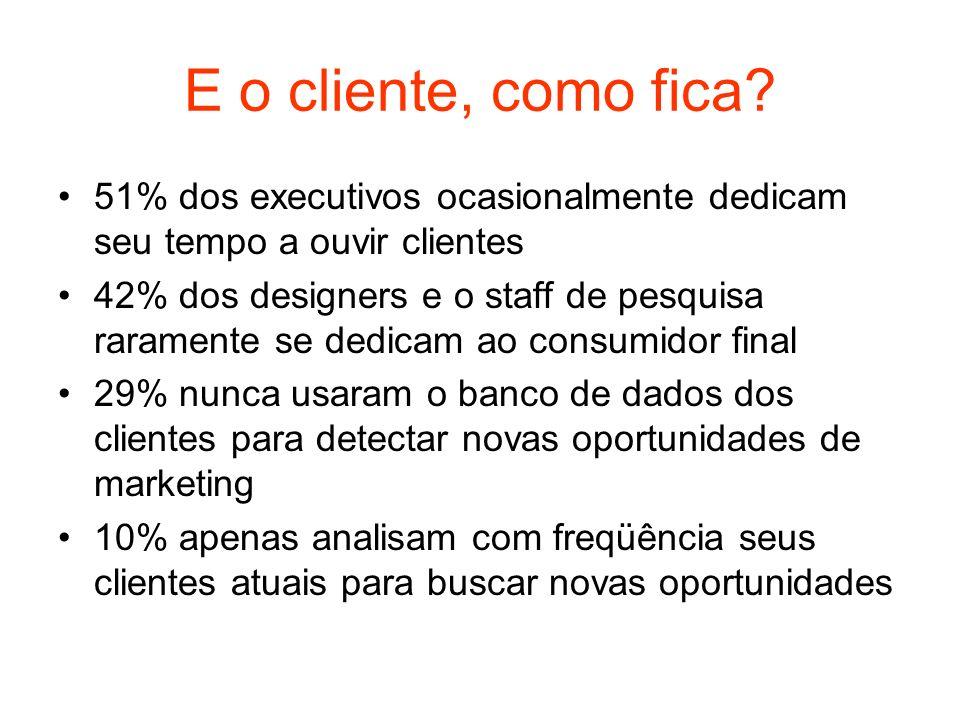 E o cliente, como fica 51% dos executivos ocasionalmente dedicam seu tempo a ouvir clientes.