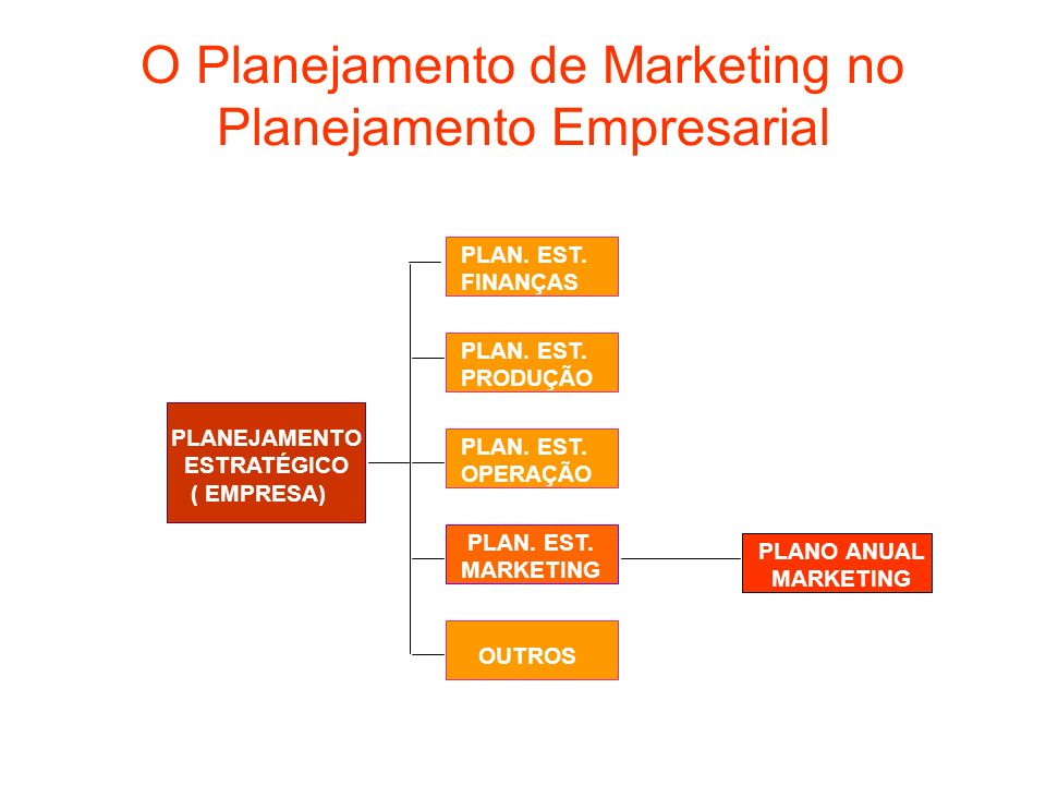 O Planejamento de Marketing no Planejamento Empresarial