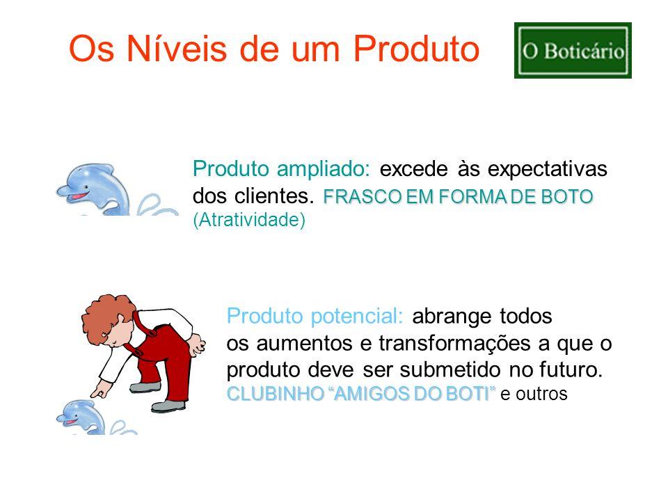 Os Níveis de um ProdutoProduto ampliado: excede às expectativas dos clientes. FRASCO EM FORMA DE BOTO (Atratividade)