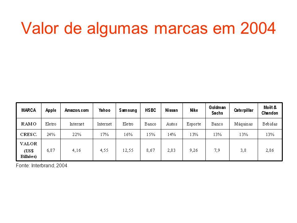 Valor de algumas marcas em 2004
