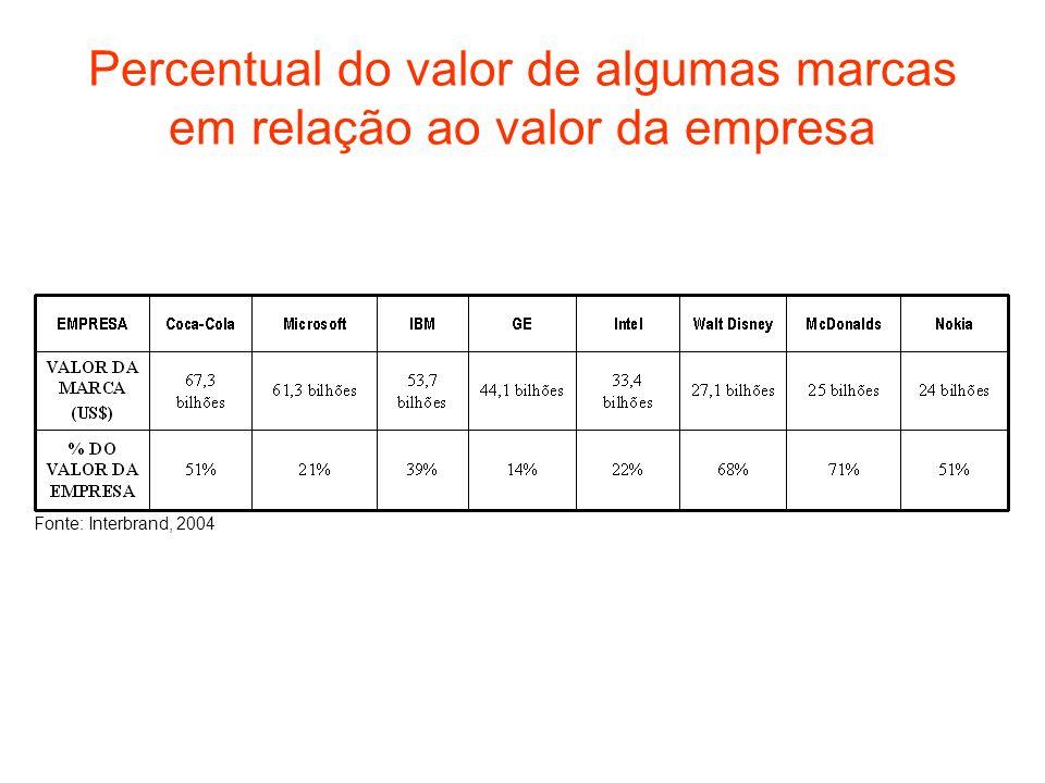 Percentual do valor de algumas marcas em relação ao valor da empresa