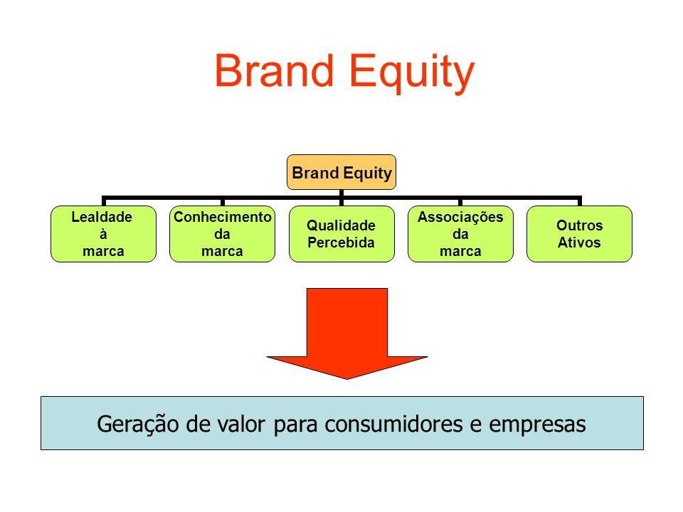 Geração de valor para consumidores e empresas