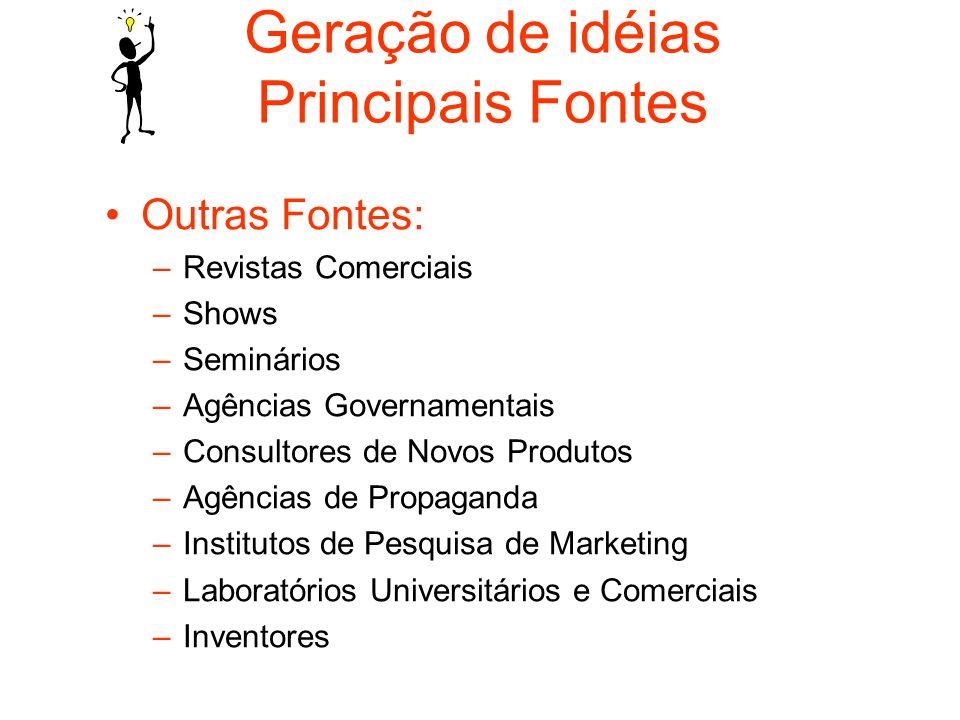Geração de idéias Principais Fontes