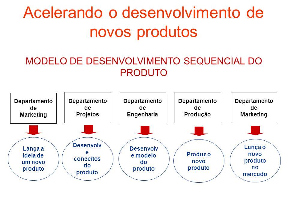 Acelerando o desenvolvimento de novos produtos