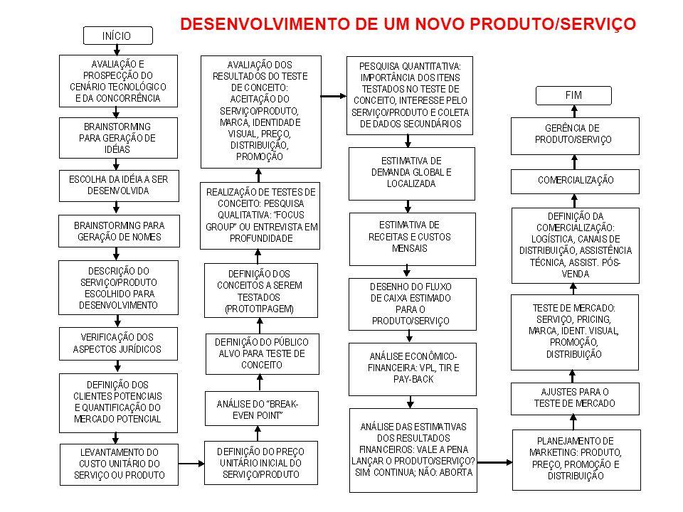 DESENVOLVIMENTO DE UM NOVO PRODUTO/SERVIÇO