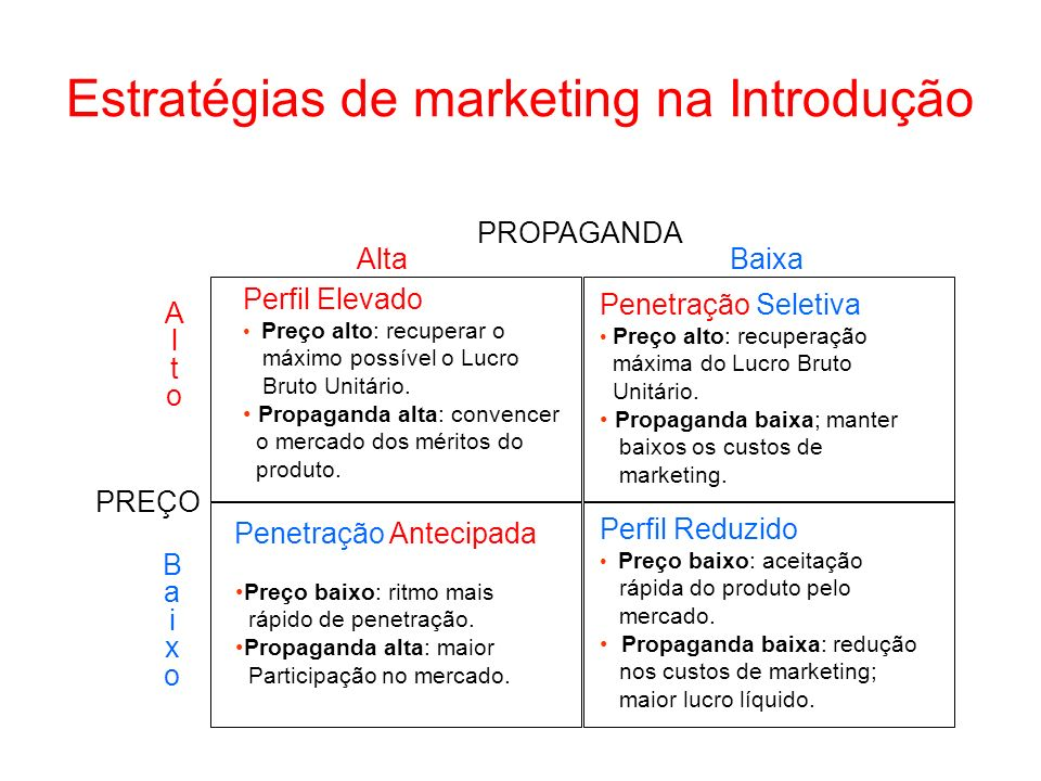 Estratégias de marketing na Introdução