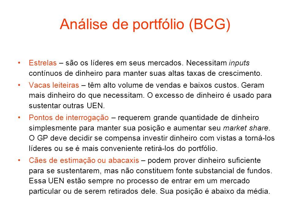 Análise de portfólio (BCG)