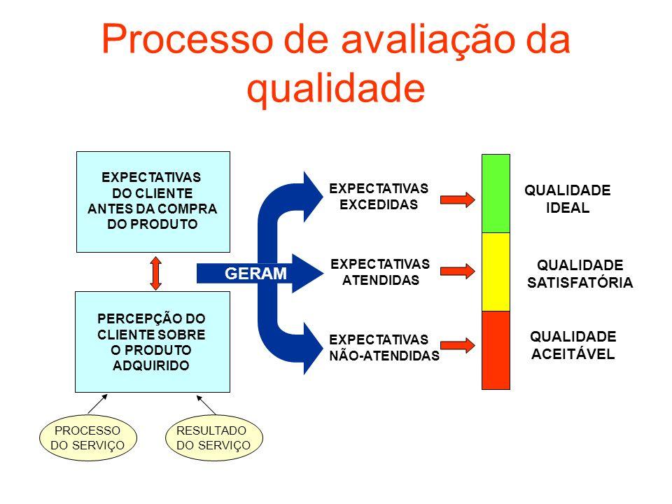 Processo de avaliação da qualidade