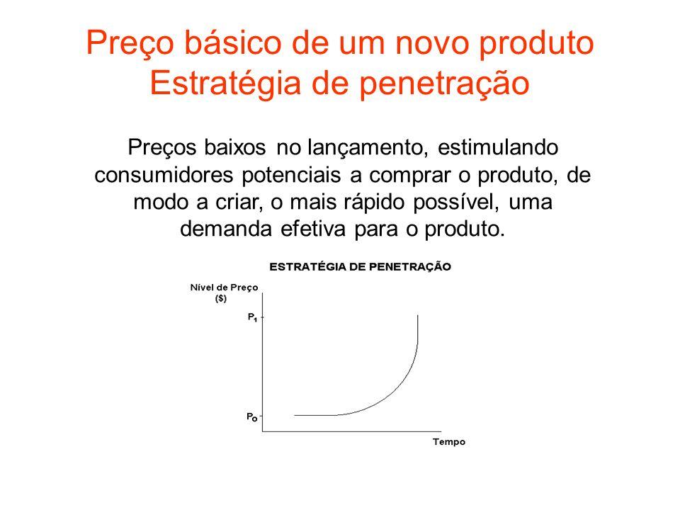 Preço básico de um novo produto Estratégia de penetração