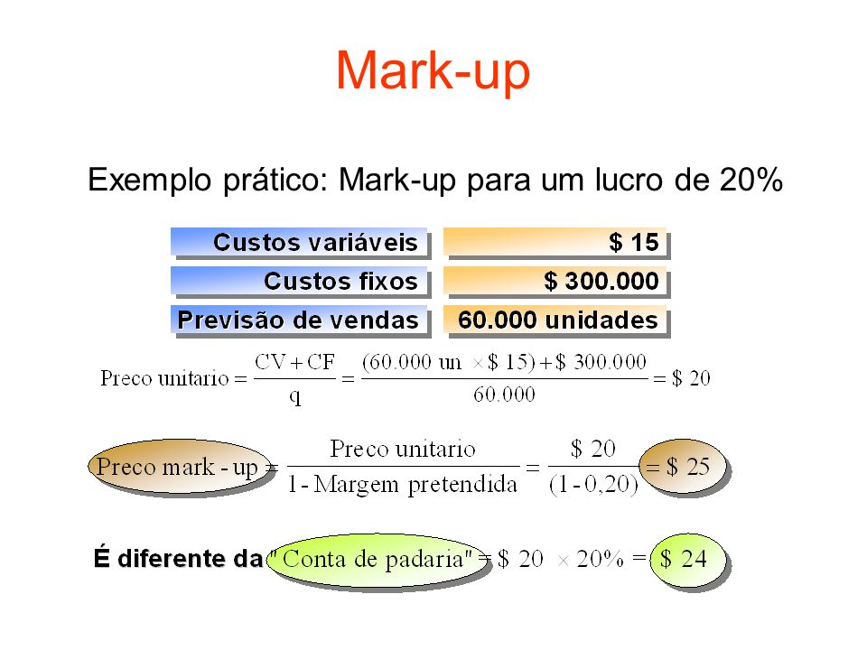 Mark-up Exemplo prático: Mark-up para um lucro de 20%