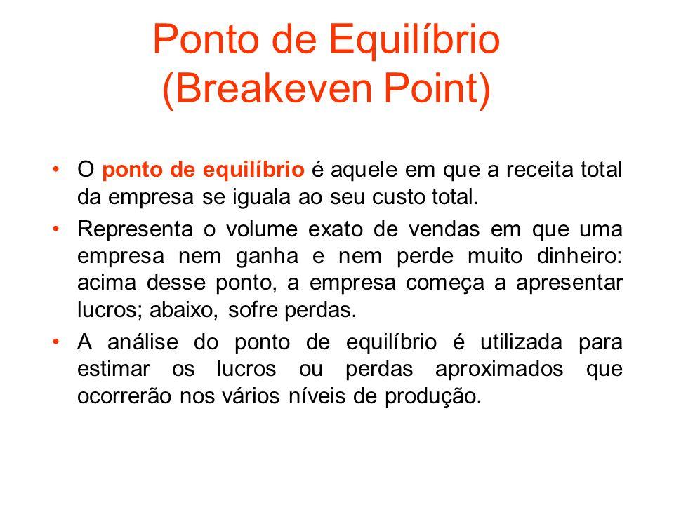 Ponto de Equilíbrio (Breakeven Point)