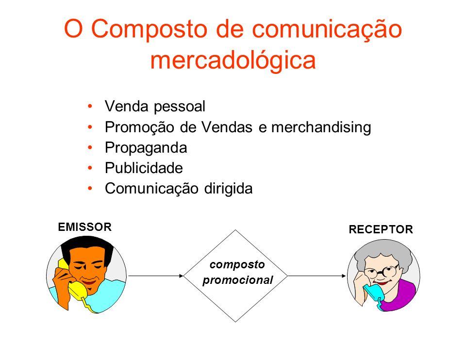O Composto de comunicação mercadológica