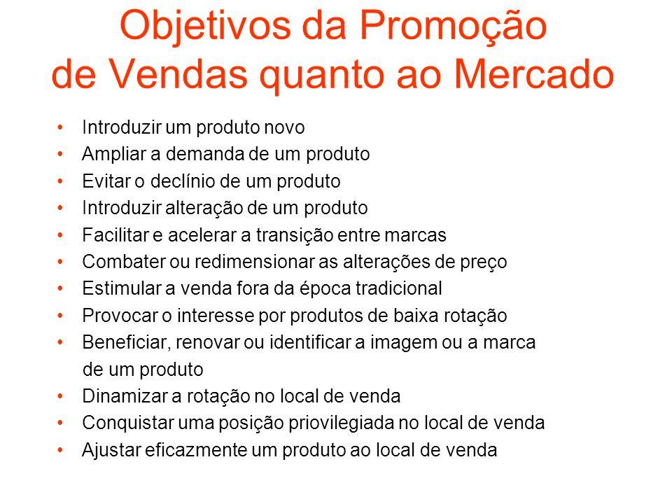 Objetivos da Promoção de Vendas quanto ao Mercado
