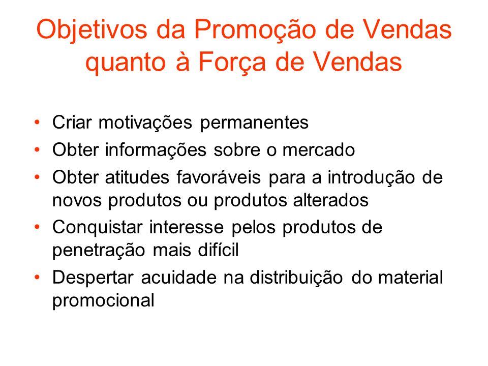 Objetivos da Promoção de Vendas quanto à Força de Vendas