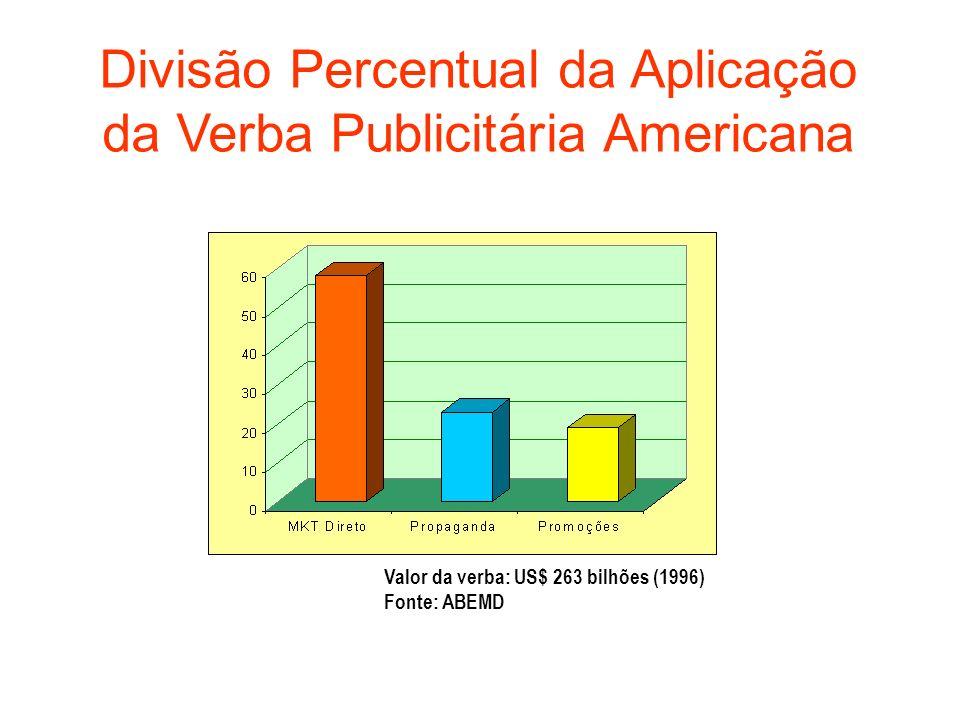 Divisão Percentual da Aplicação da Verba Publicitária Americana