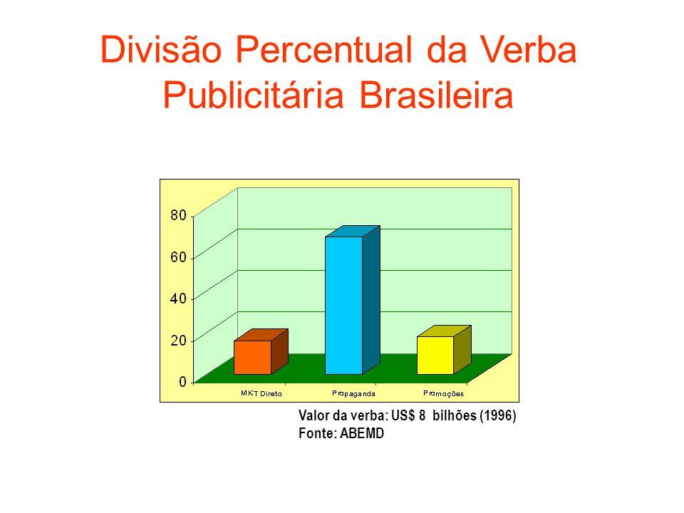 Divisão Percentual da Verba Publicitária Brasileira
