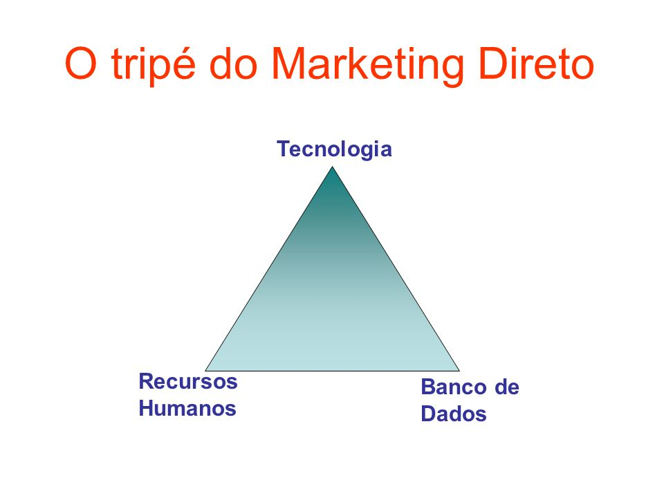 O tripé do Marketing Direto