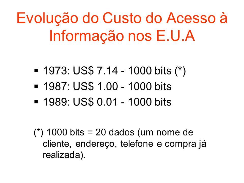 Evolução do Custo do Acesso à Informação nos E.U.A