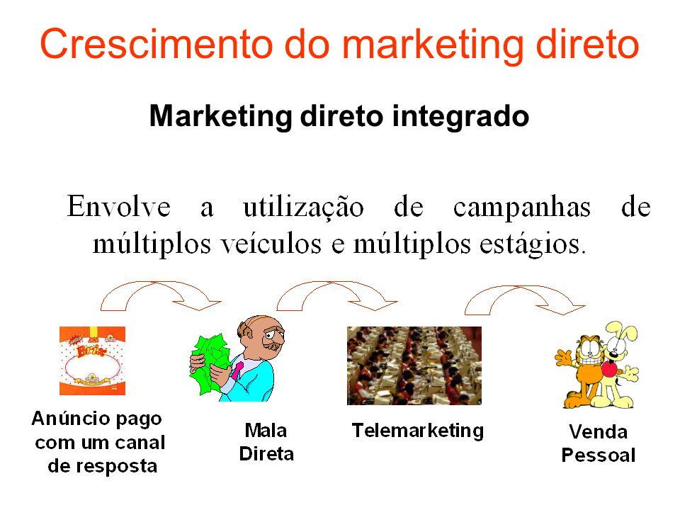 Marketing direto integrado