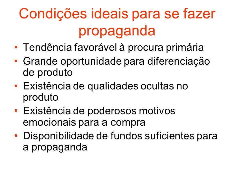 Condições ideais para se fazer propaganda